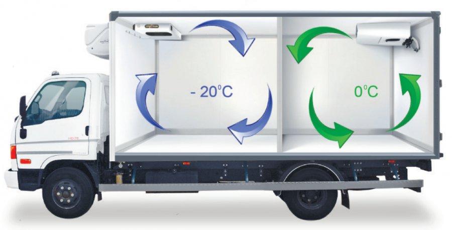 Холодильное оборудование для автотранспорта