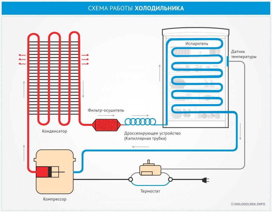 Как работает компрессорный холодильник? (www.holodilnik.info)
